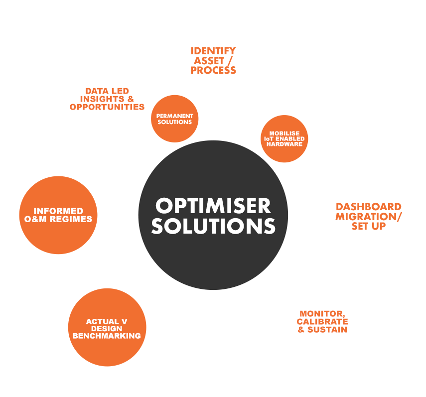 Optimiser Solutions